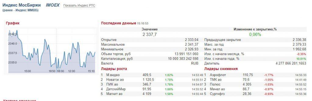 Индекс Московской биржи