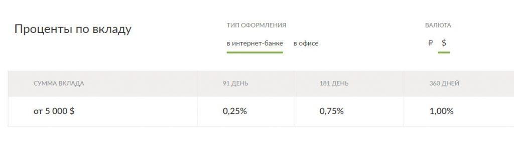 Долларовые вклады в Русском стандарте