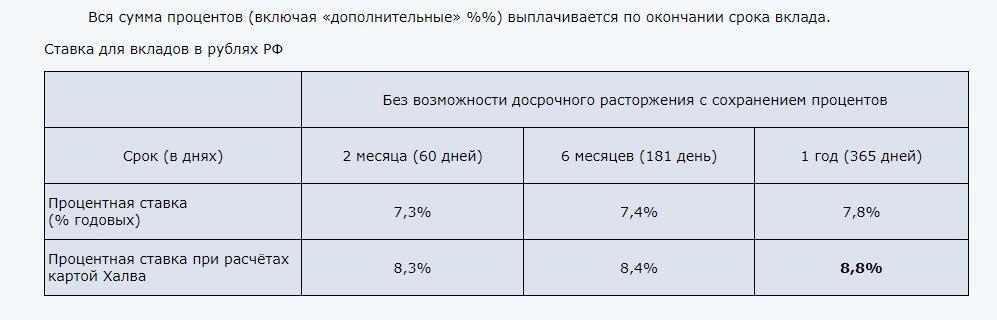 Доход по вкладу Рекордный процент Совкомбанка