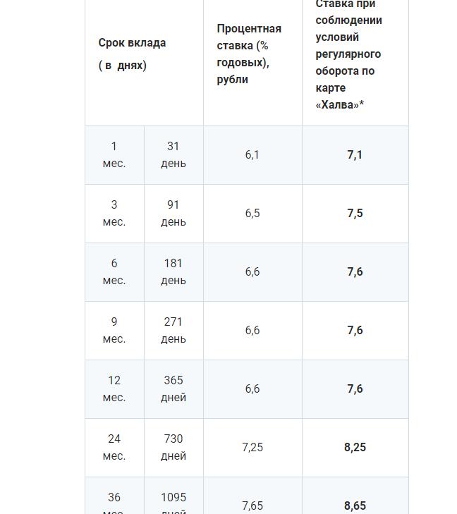 Условия по вкладу Максимальный доход от Совкомбанка