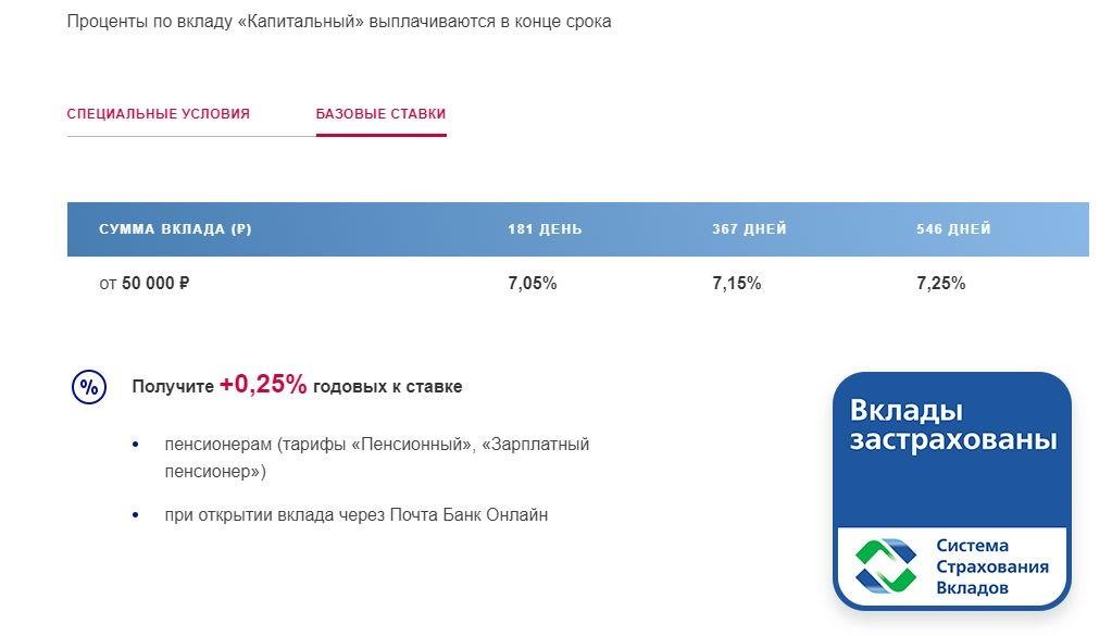 Вклад Капитальный Почта Банка