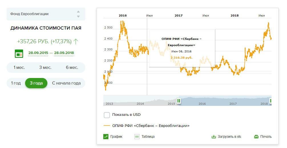 ПИФ Еврооблигации Сбербанка