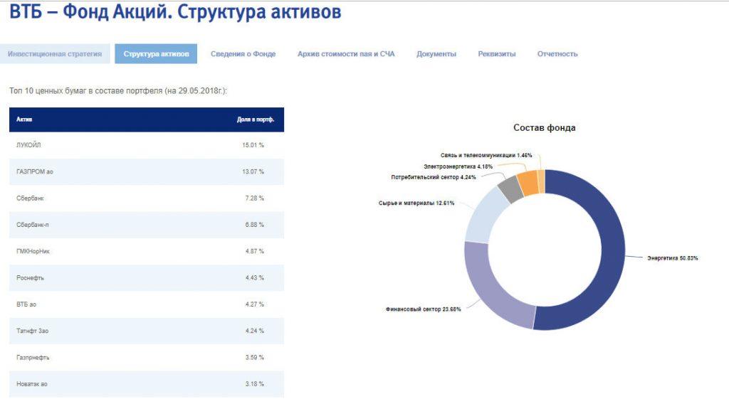 ВТБ – Фонд Акций
