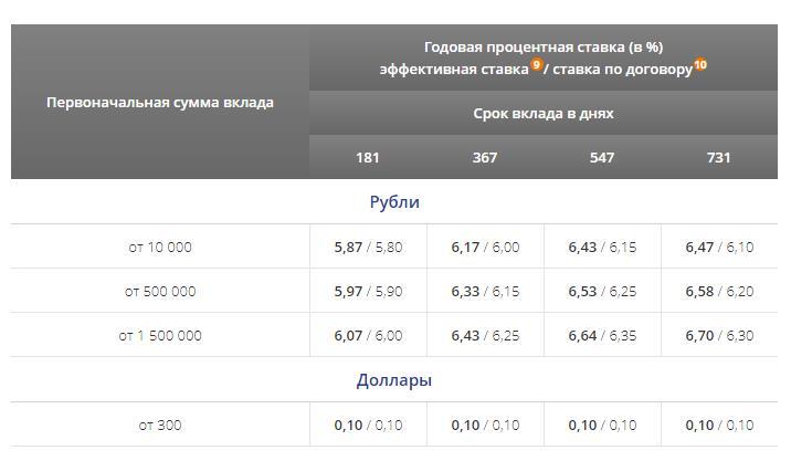 Проценты по вкладу Моя копилка от Промсвязьбанка