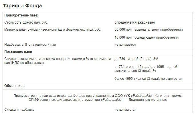 Тарифы Райффайзен Капитал