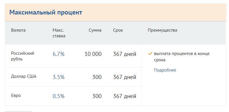 Максимальный процент в Бинбанке