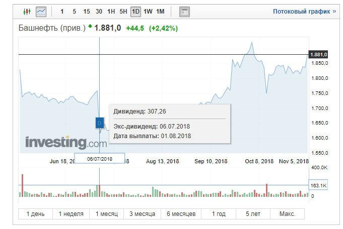 Привилегированные акции Башнефть