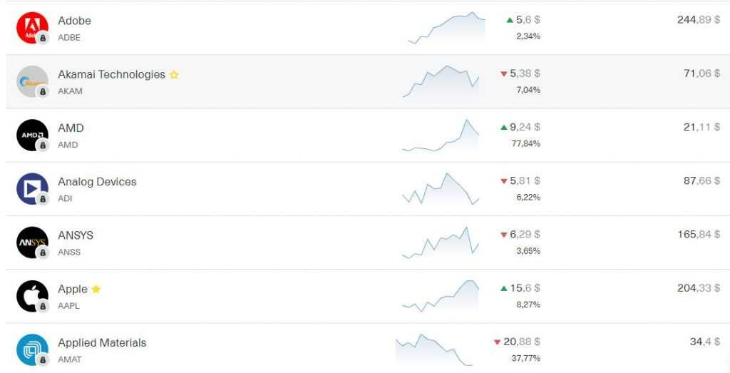Сколько стоят акции