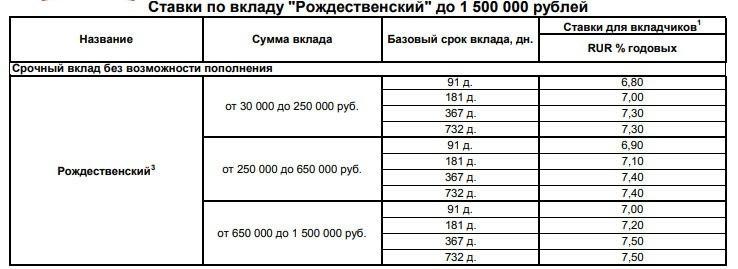 Ставка вклада Рождественский Восточного банка