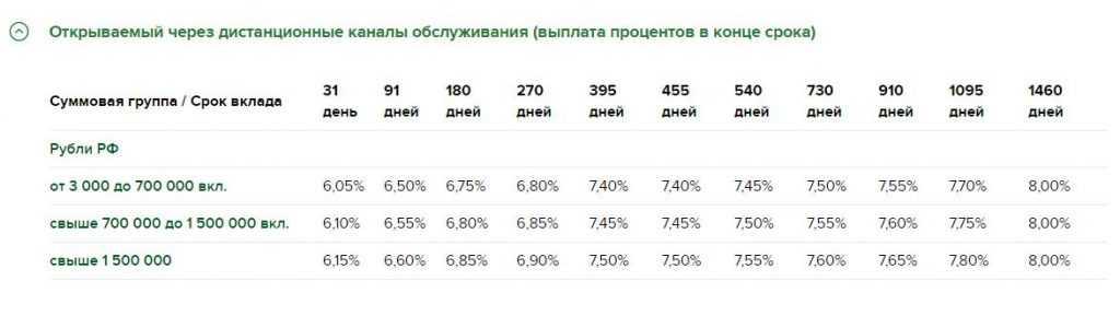 Доходный вклад от Россельхозбанка: получите 8% годовых