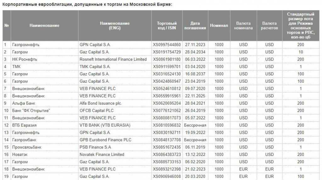 Еврооблигации список