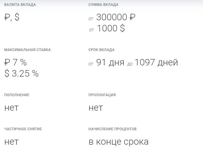 Условия вклада Двери открыты от Газпромбанка