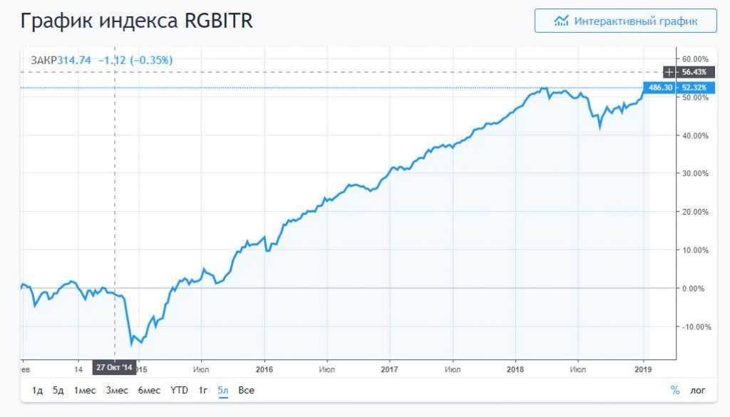 График RGBITR