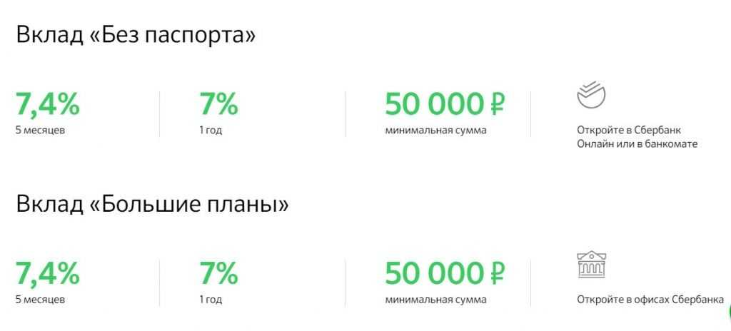 Новогодние вклады Сбербанка