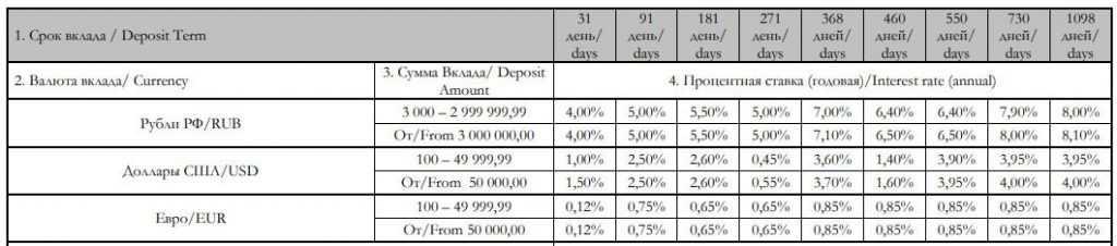 Ставки по вкладу Срочный Кредит Европа Банк