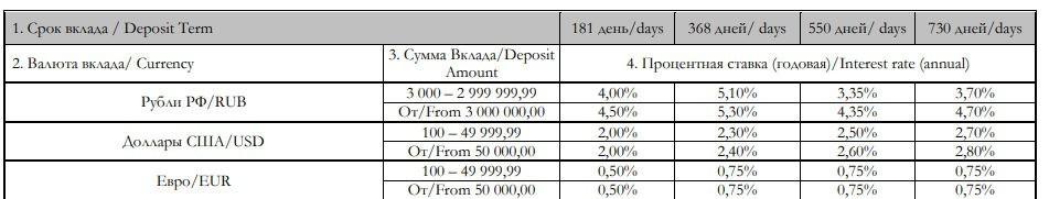 Вклад Накопительный Кредит Европа Банка