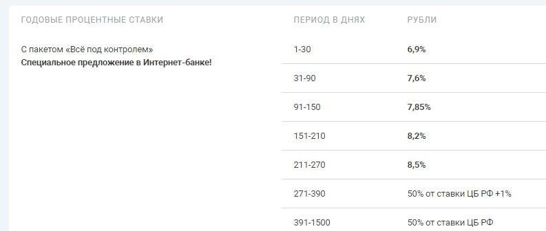 Процентные ставки по вкладу Доходный в УБРиР