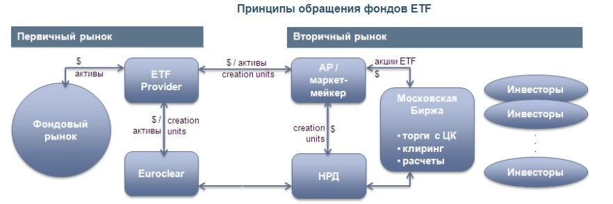ETF как работают