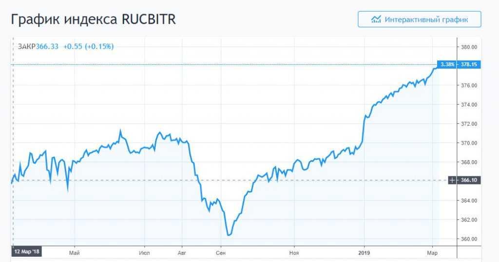 График RUCBITR