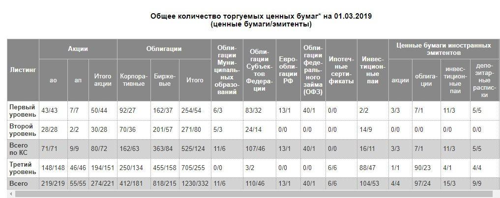 Количество активов на Мосбирже