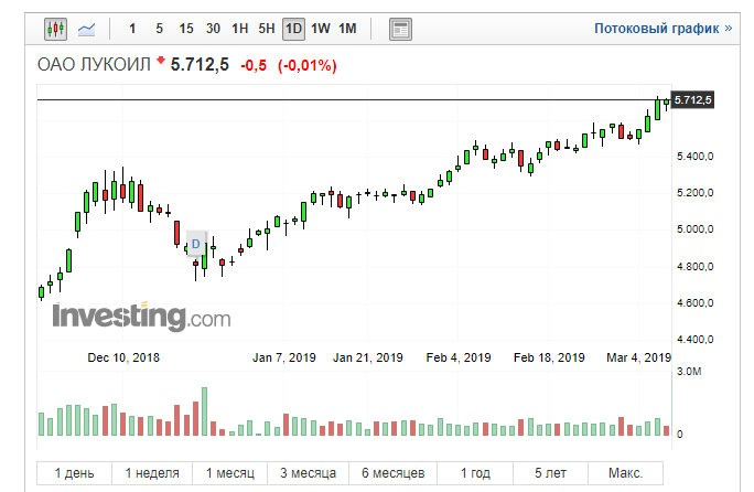 Лукойл buyback