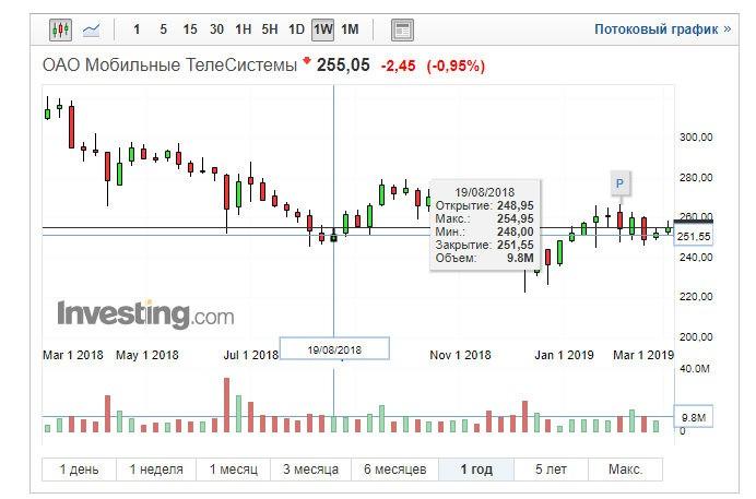 МТС buyback
