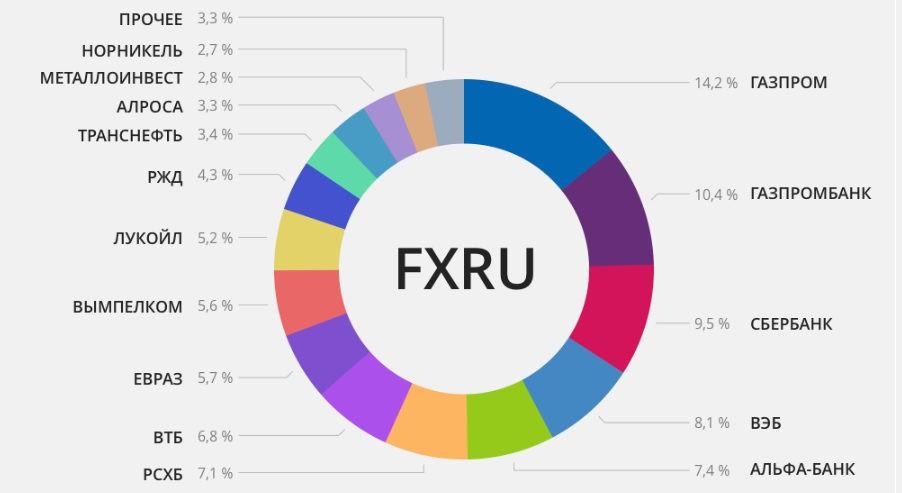 Состав FXRU
