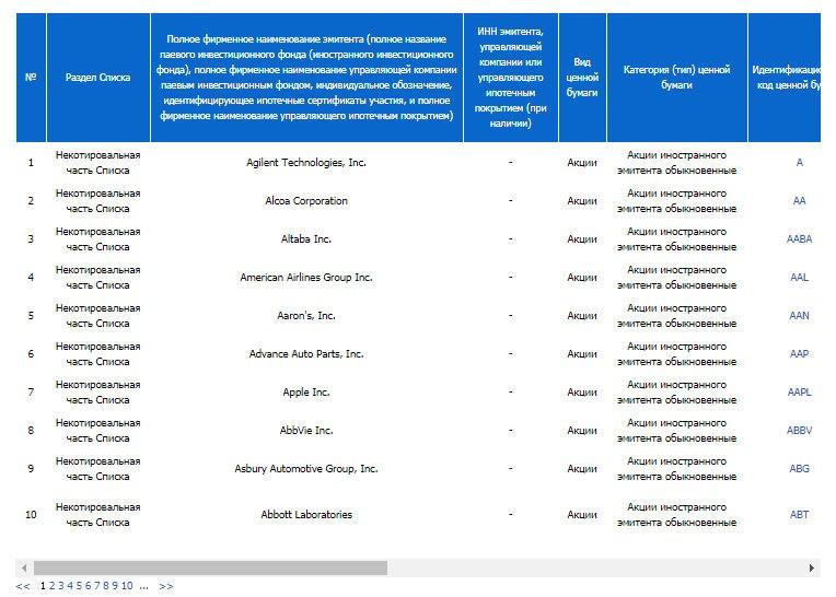 Список активов на Санкт-Петербургской бирже