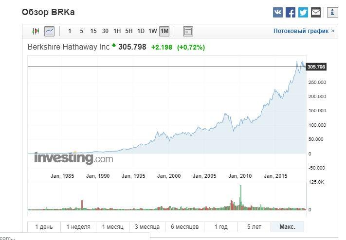 Berkshire Hathaway A