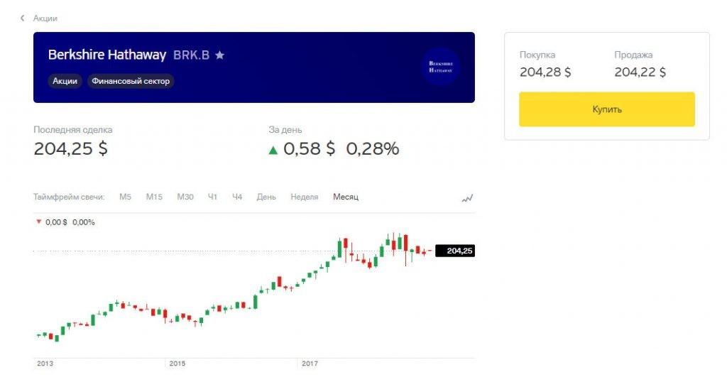 Окно акции