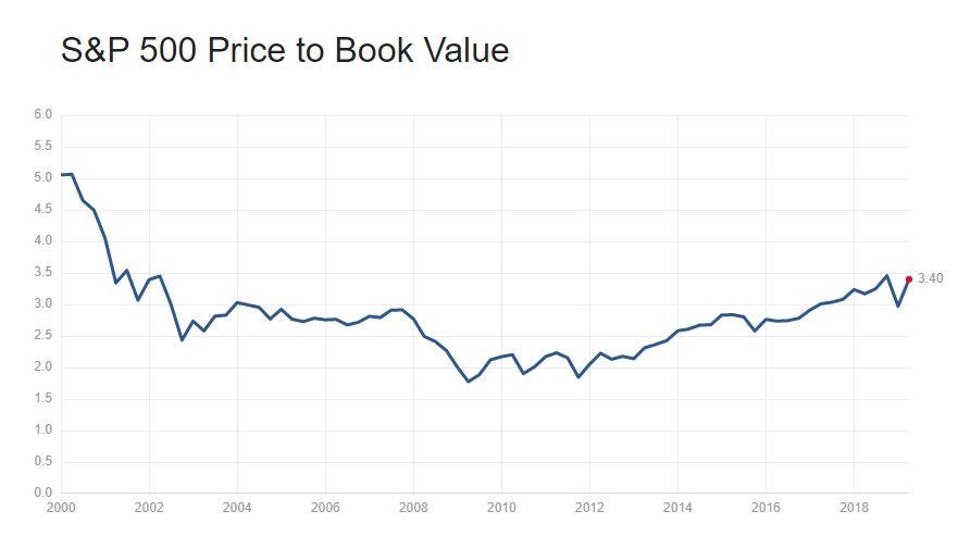 S&P 500 Price to Book Value